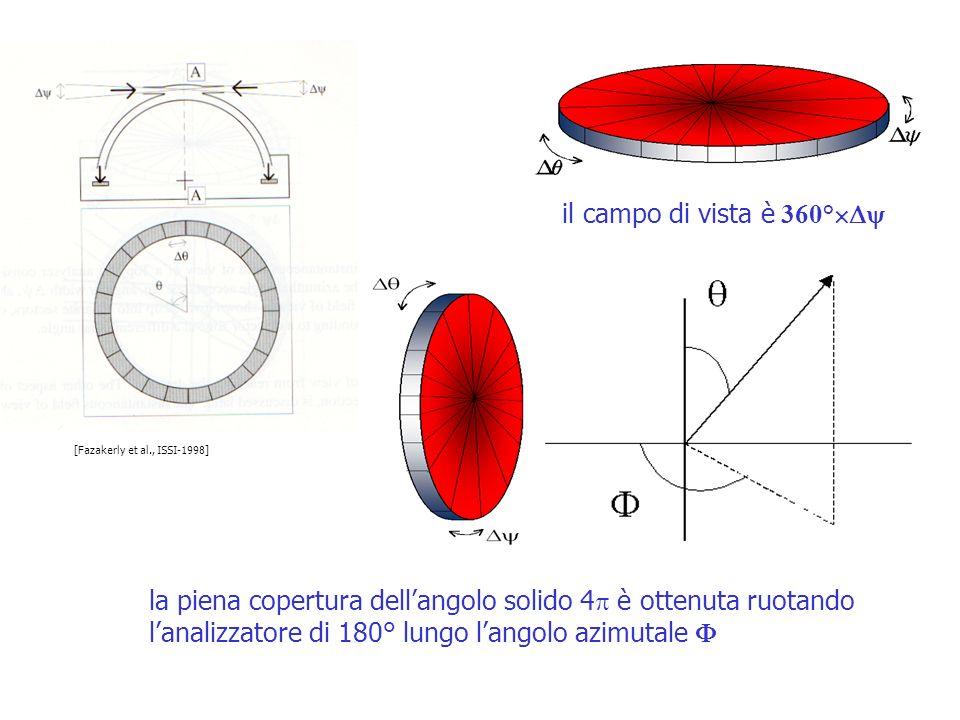 il campo di vista è 360° [Fazakerly et al., ISSI-1998]